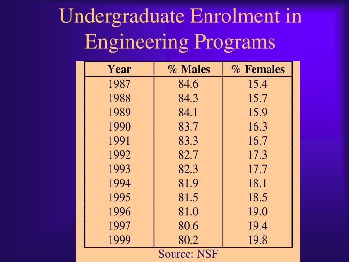 Undergraduate Enrolment in Engineering Programs