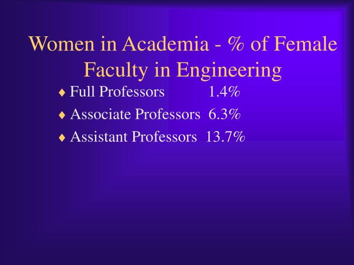 Women in Academia - % of Female Faculty in Engineering