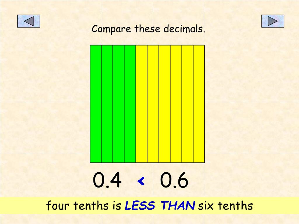 Compare these decimals.