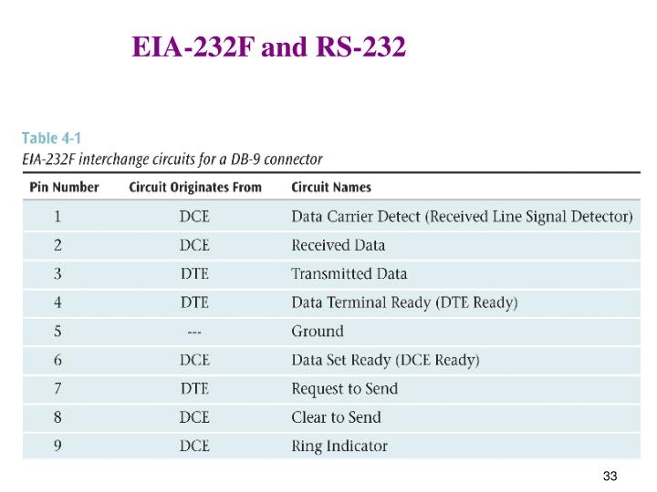 EIA-232F and RS-232