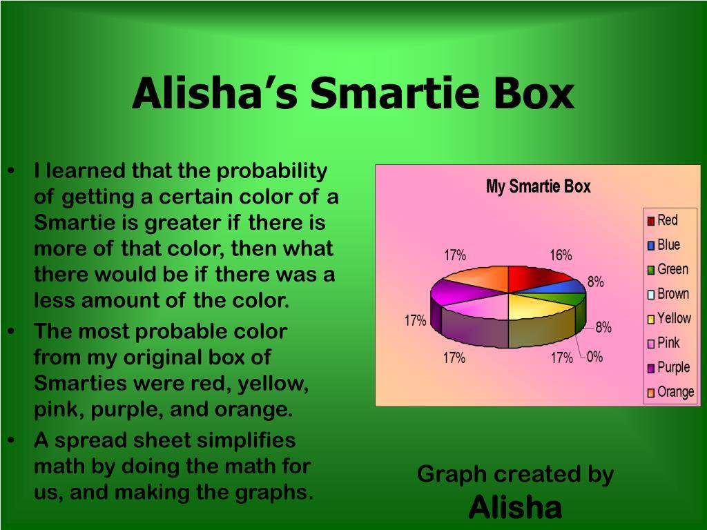 Alisha's Smartie Box