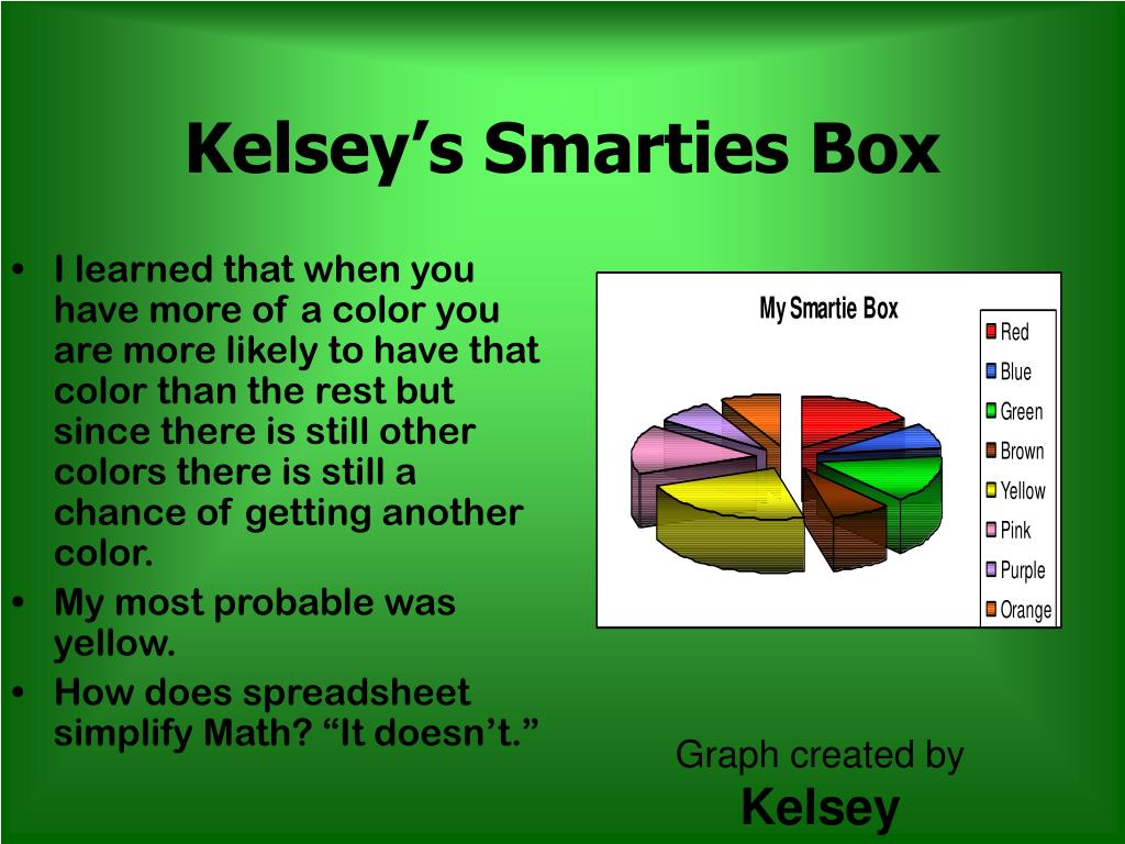 Kelsey's Smarties Box
