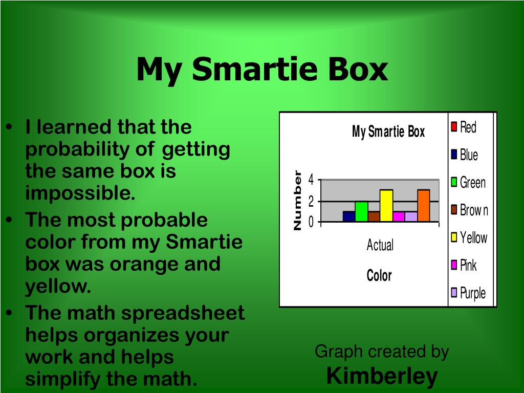 My Smartie Box