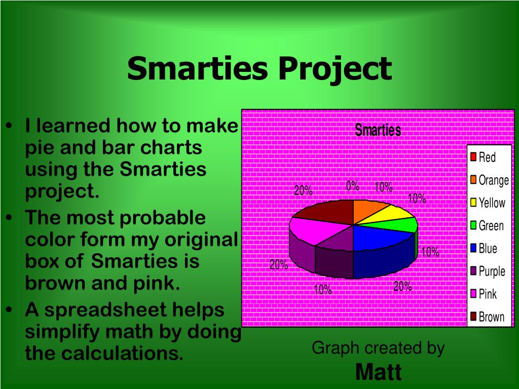 Smarties Project