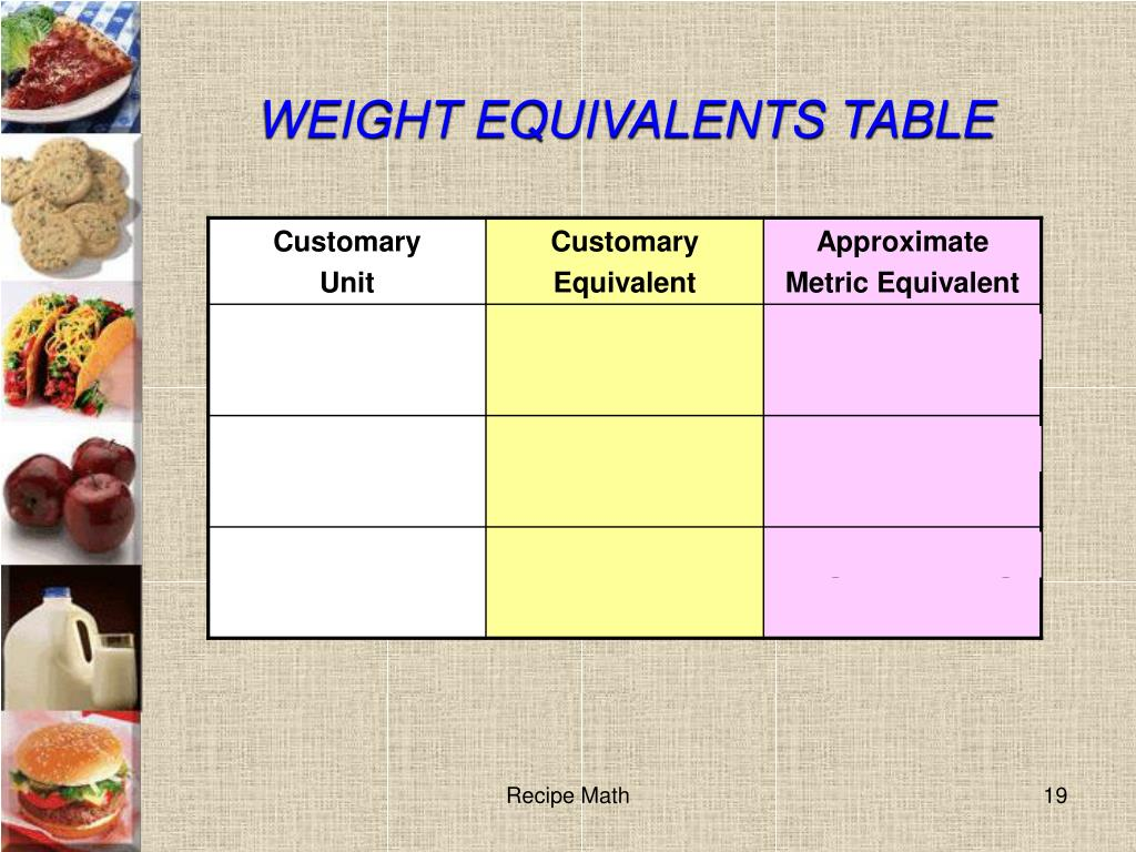 WEIGHT EQUIVALENTS TABLE