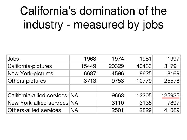 California's domination of the industry - measured by jobs