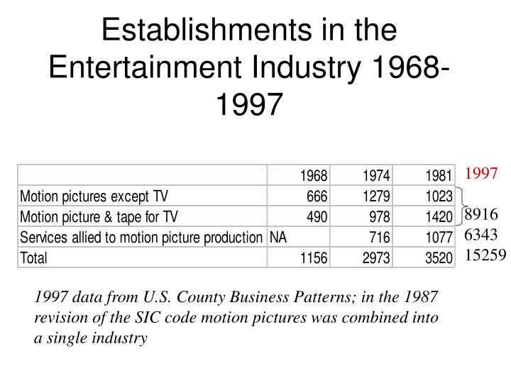 Establishments in the Entertainment Industry 1968-1997
