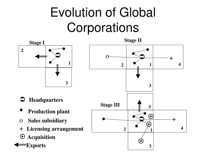 Evolution of Global Corporations