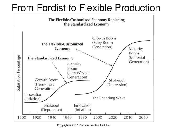 From Fordist to Flexible Production