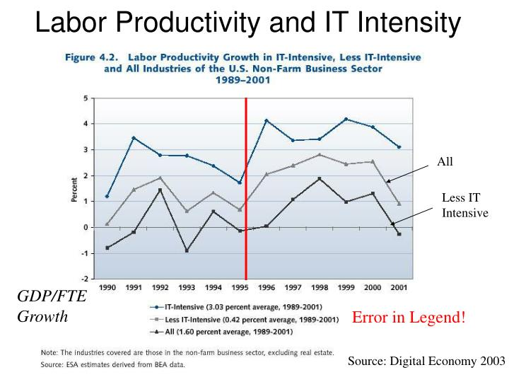Labor Productivity and IT Intensity