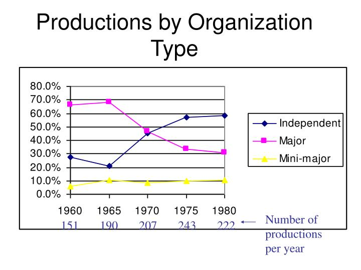 Productions by Organization Type