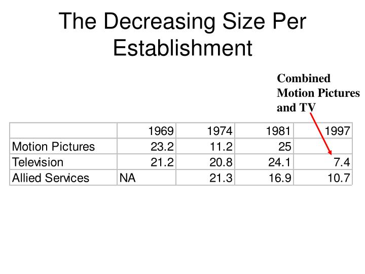 The Decreasing Size Per Establishment