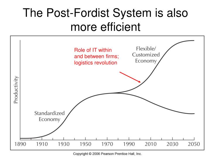 The Post-Fordist System is also more efficient