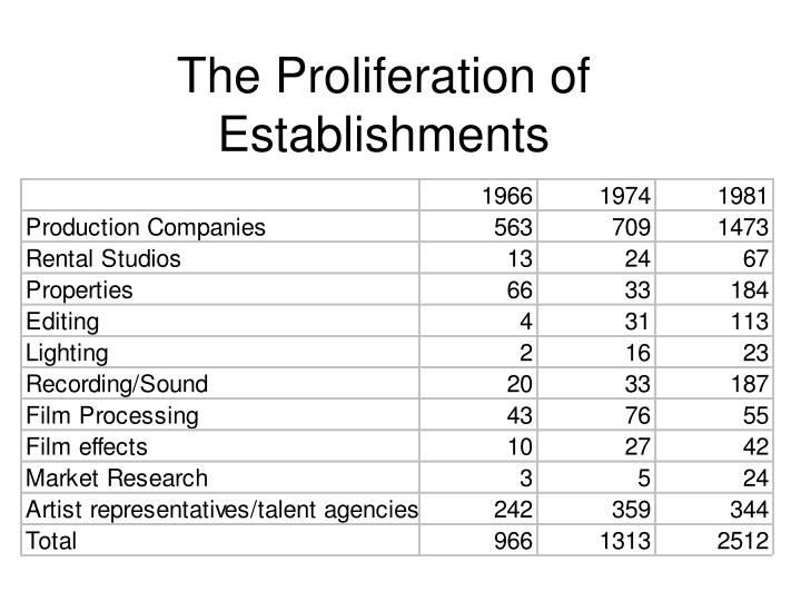 The Proliferation of Establishments