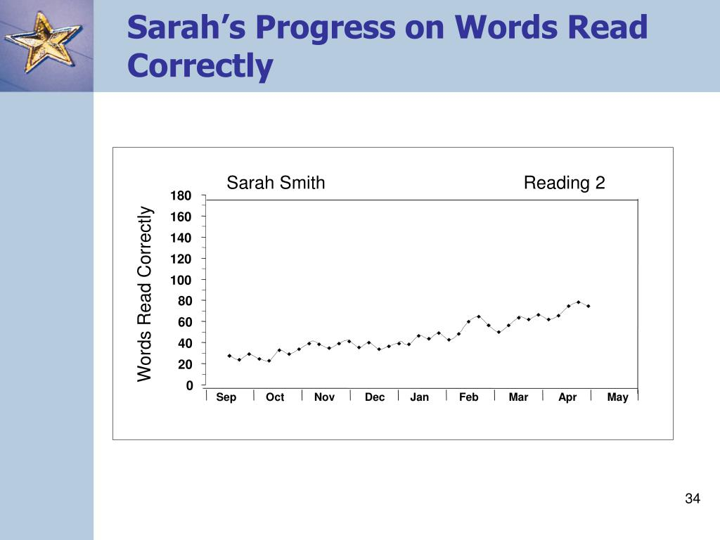 Sarah's Progress on Words Read Correctly