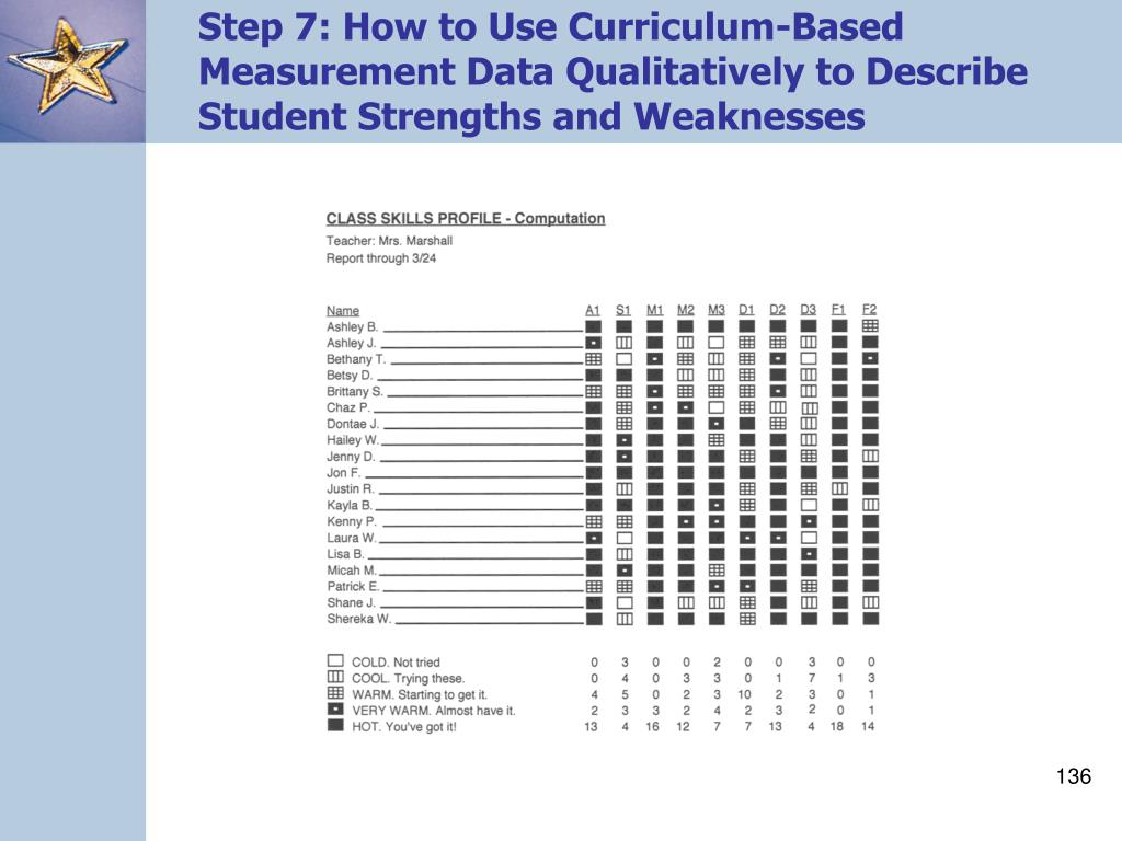 Step 7: How to Use Curriculum-Based Measurement Data Qualitatively to Describe Student Strengths and Weaknesses