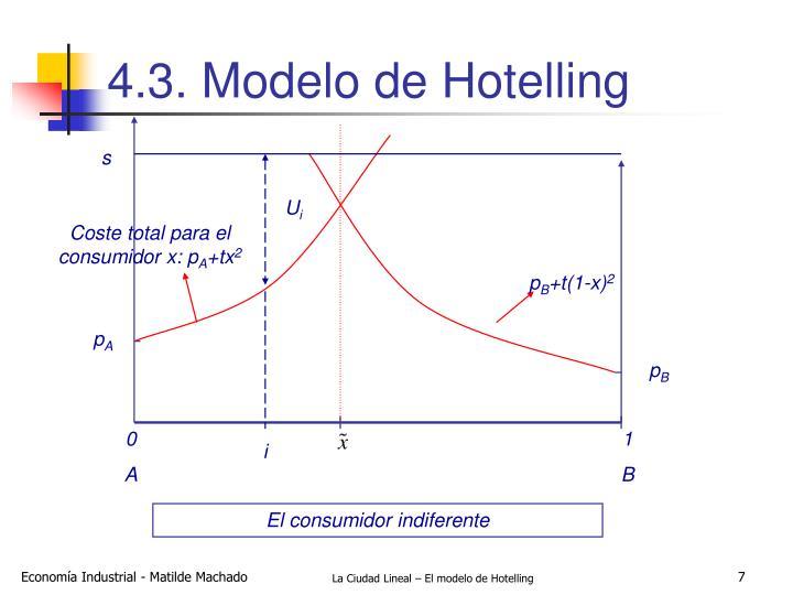4.3. Modelo de Hotelling