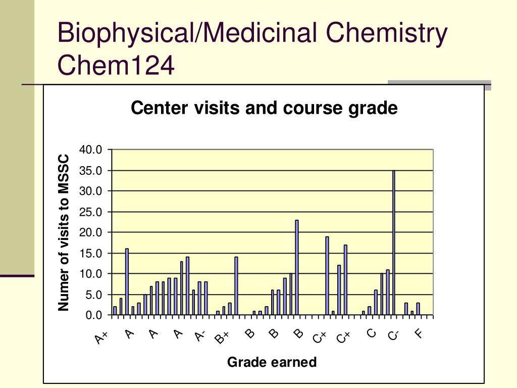Biophysical/Medicinal Chemistry Chem124