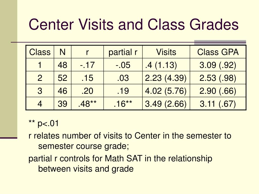 Center Visits and Class Grades