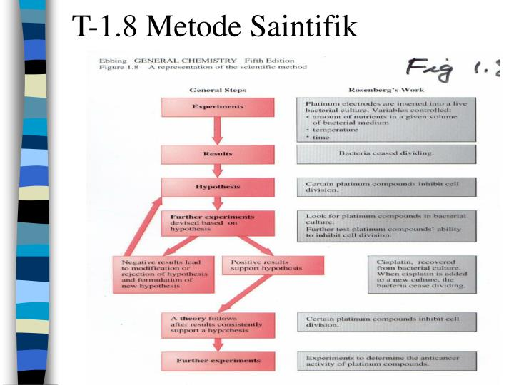 T-1.8 Metode Saintifik