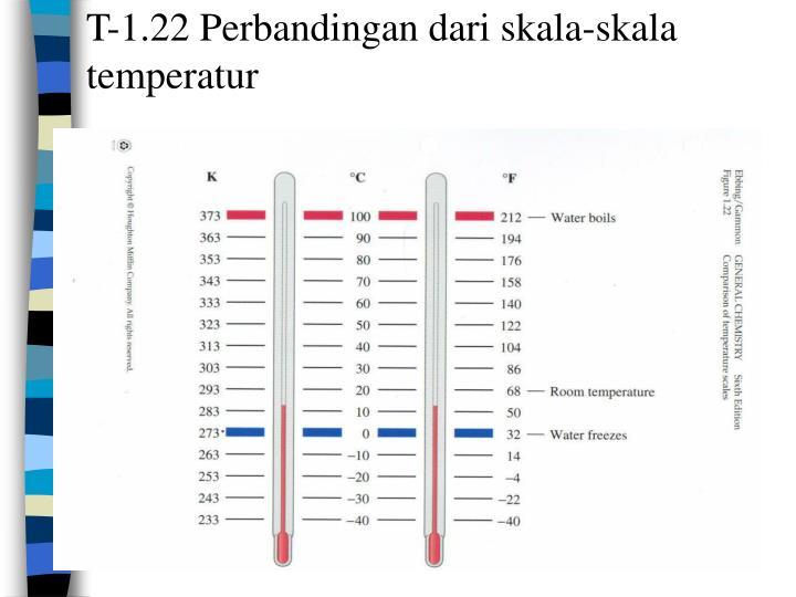 T-1.22 Perbandingan dari skala-skala temperatur