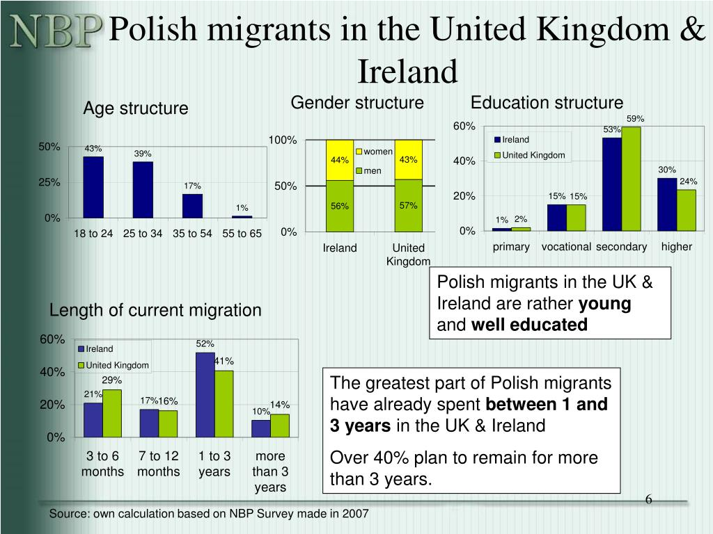 Polish migrants in the United Kingdom & Ireland