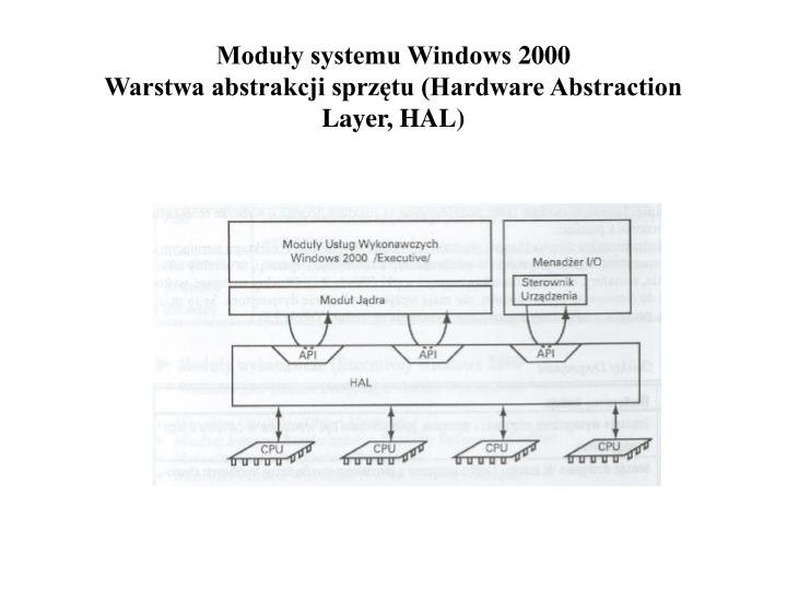 Moduły systemu Windows 2000