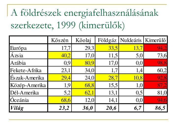 A földrészek energiafelhasználásának szerkezete, 1999 (kimerülők)