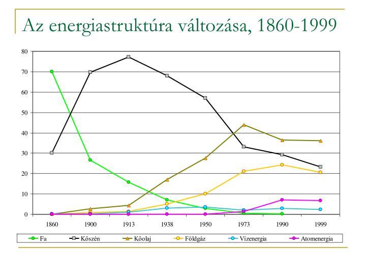 Az energiastruktúra változása, 1860-1999
