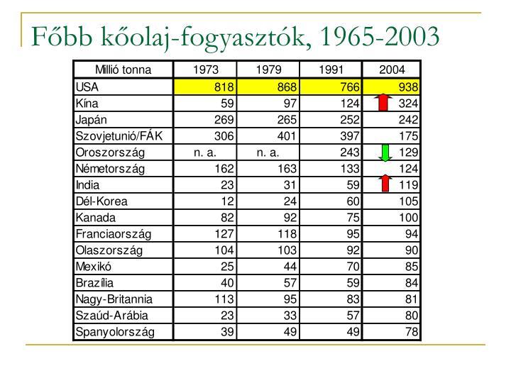 Főbb kőolaj-fogyasztók, 1965-2003