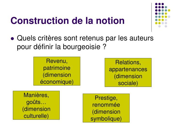 Construction de la notion