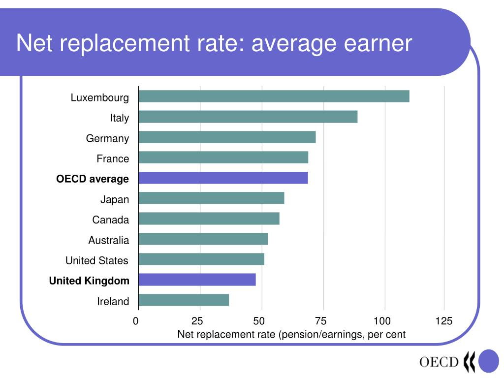 Net replacement rate: average earner