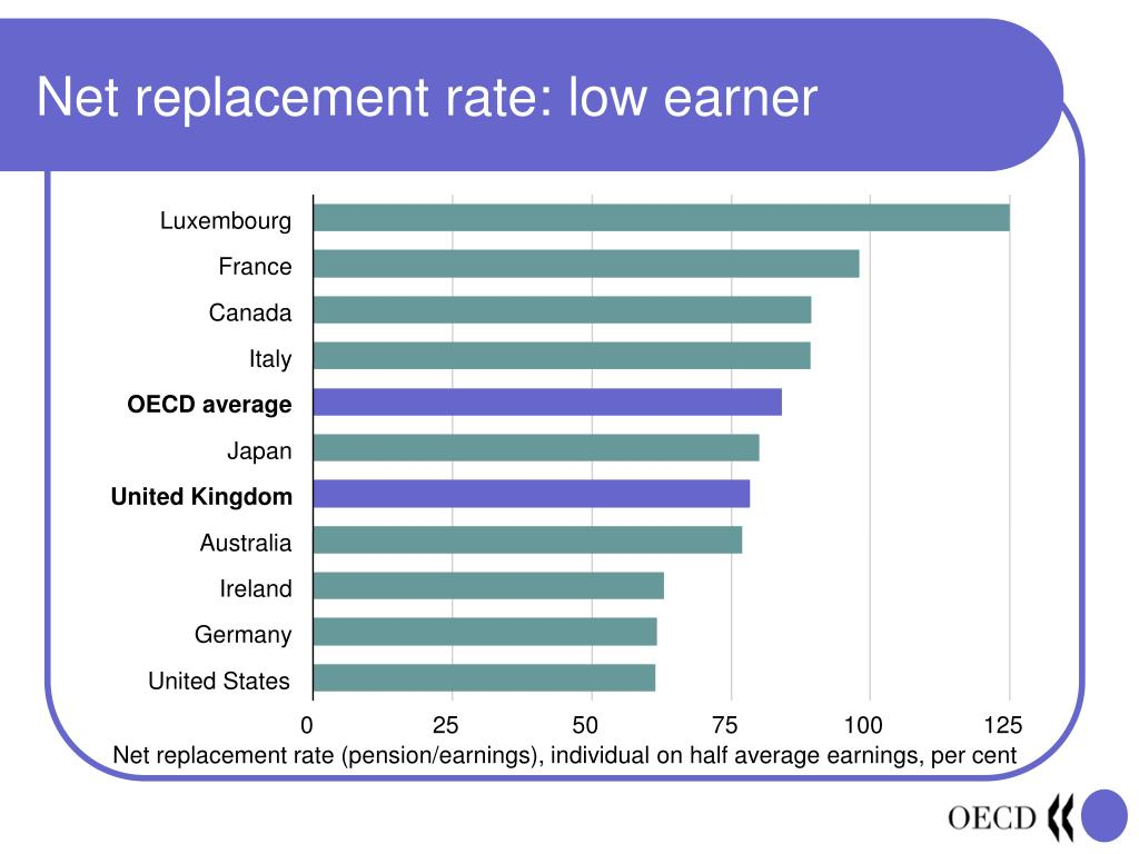 Net replacement rate: low earner
