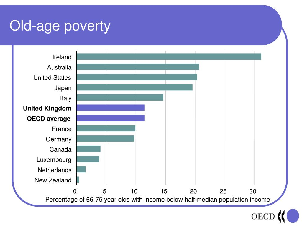 Old-age poverty