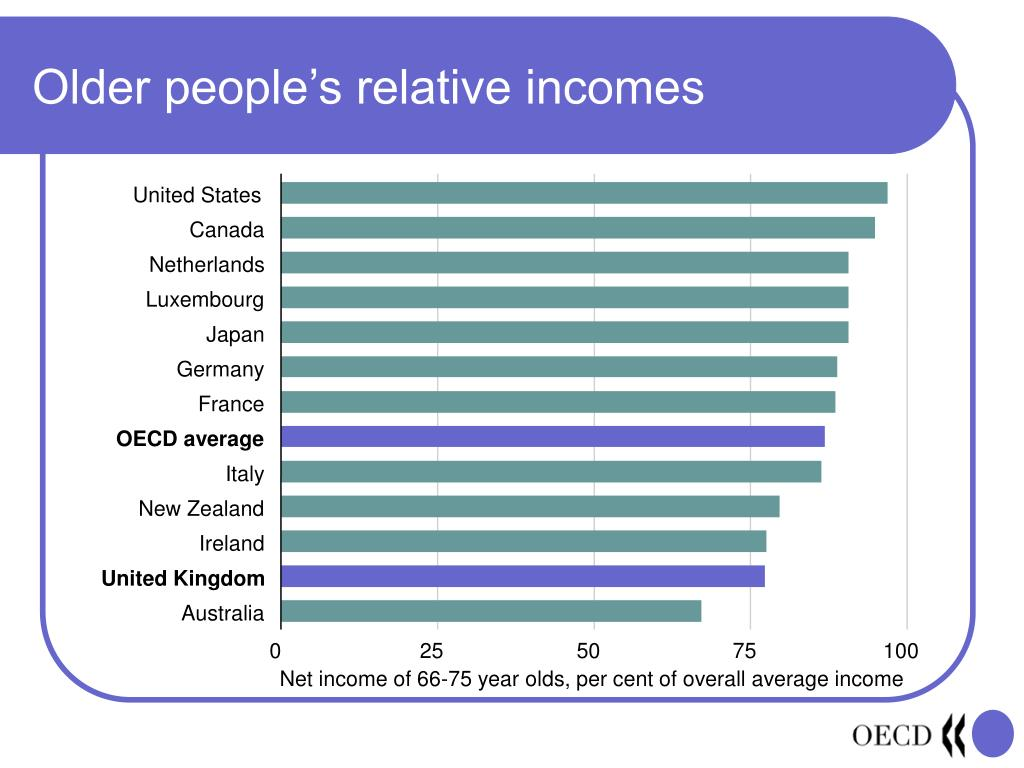 Older people's relative incomes