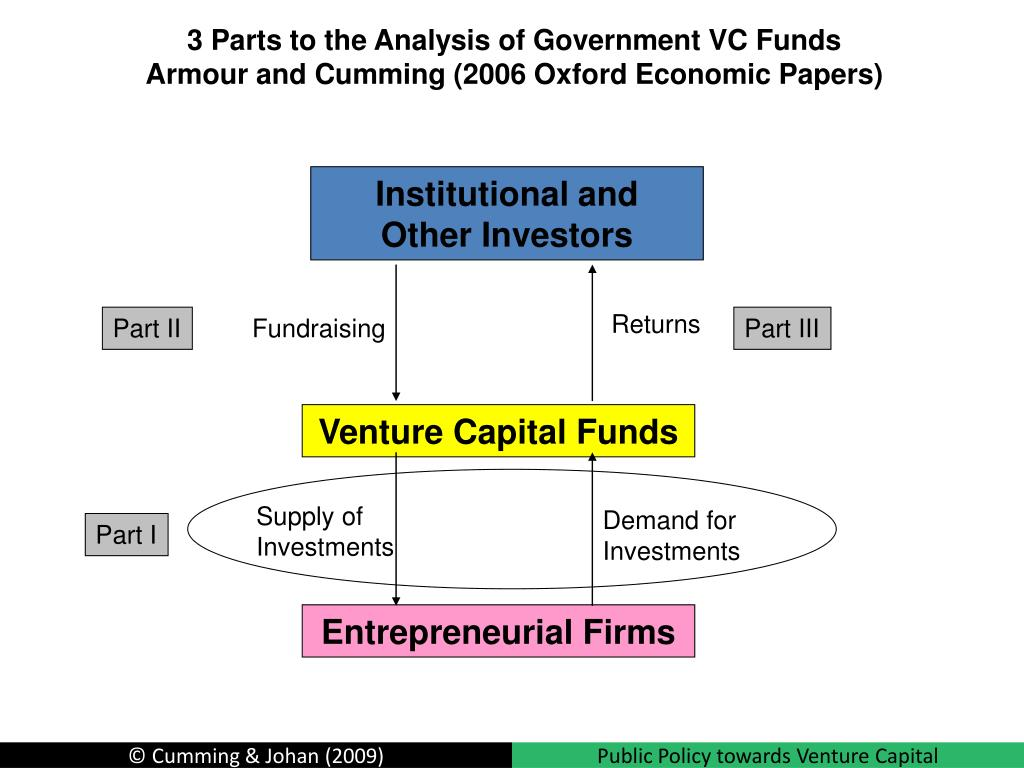 3 Parts to the Analysis of Government VC Funds