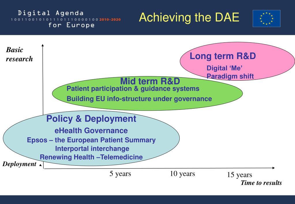 Long term R&D