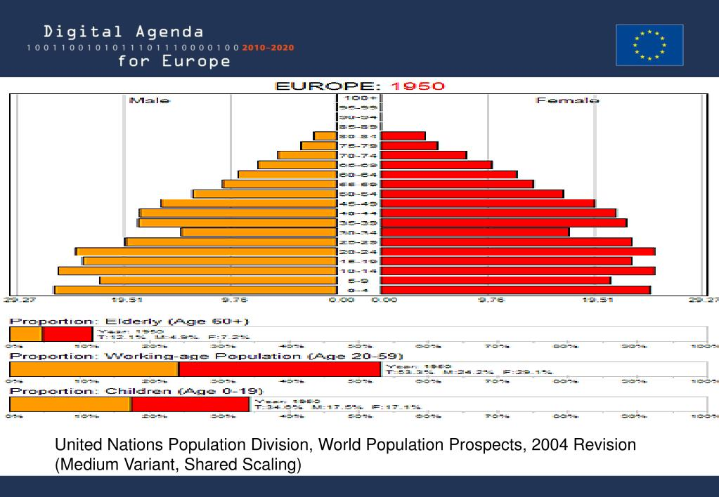 United Nations Population Division, World Population Prospects, 2004 Revision (Medium Variant, Shared Scaling)