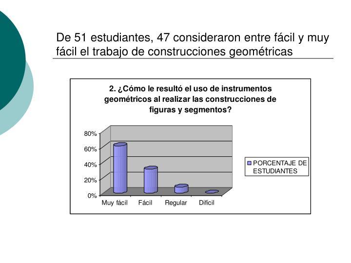 De 51 estudiantes, 47 consideraron entre fácil y muy fácil el trabajo de construcciones geométricas