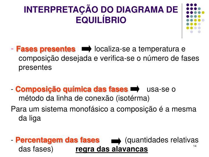 INTERPRETAÇÃO DO DIAGRAMA DE EQUILÍBRIO