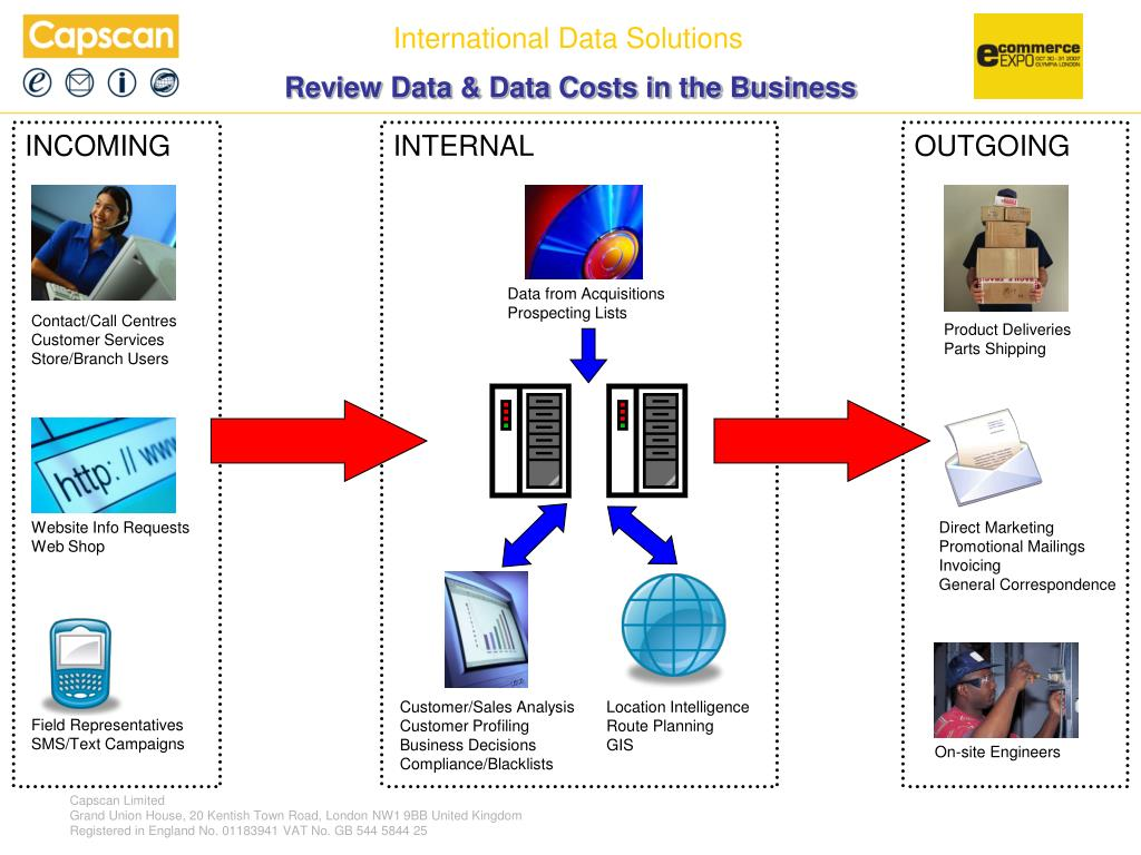 Review Data & Data Costs in the Business