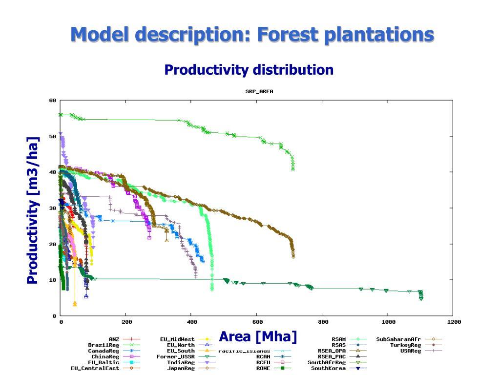 Model description: Forest plantations