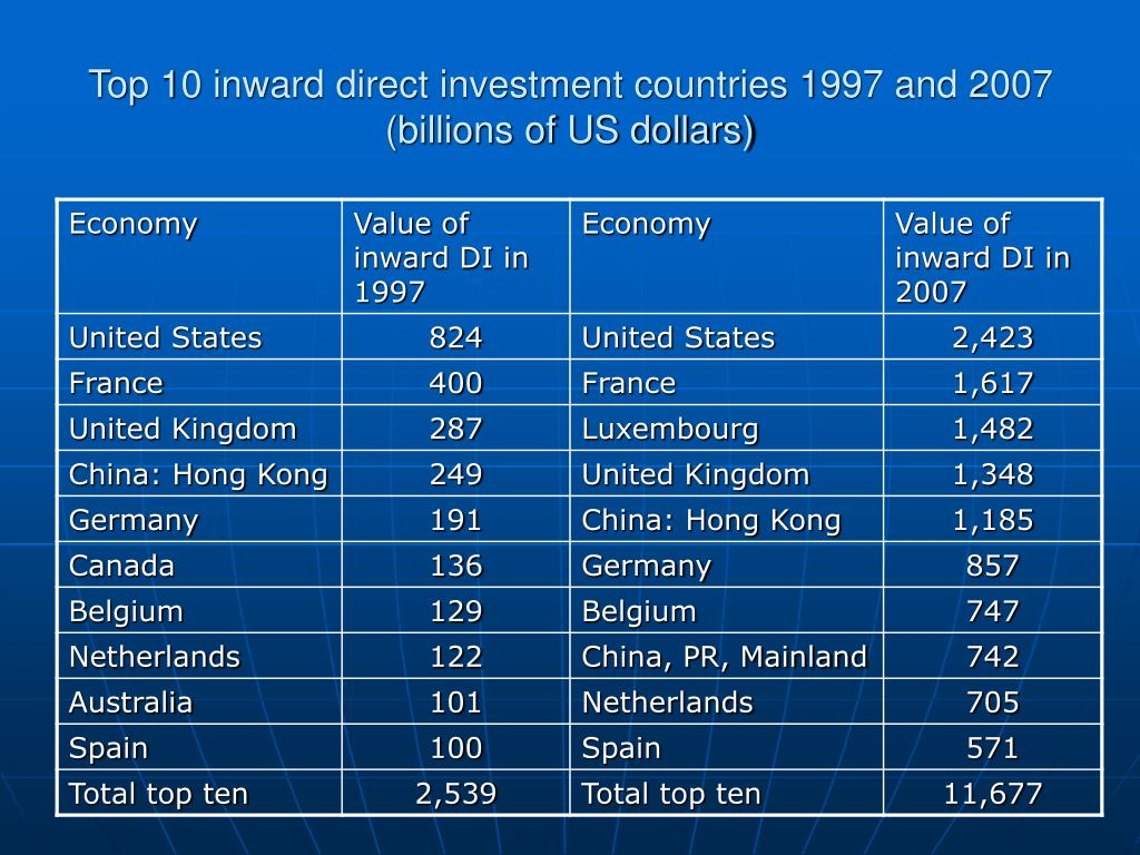 Top 10 inward direct investment countries 1997 and 2007