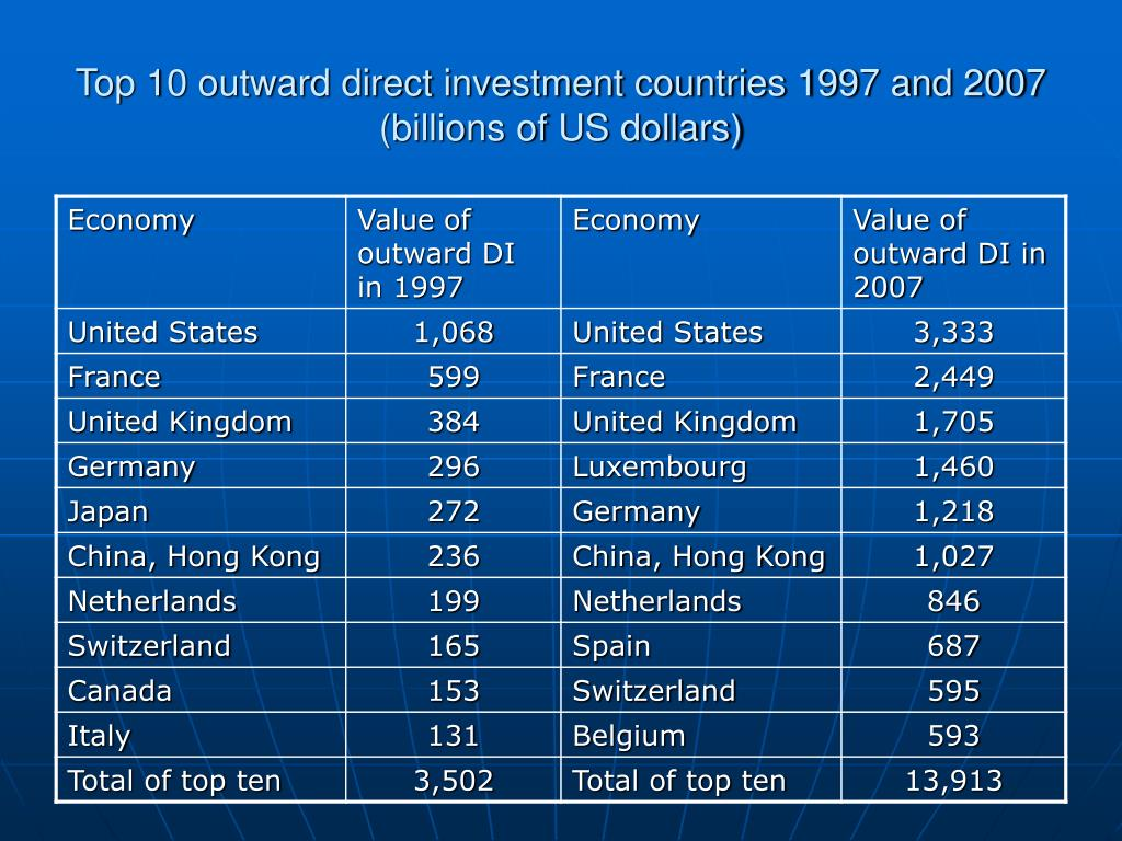 Top 10 outward direct investment countries 1997 and 2007