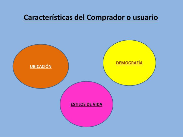 Características del Comprador o usuario