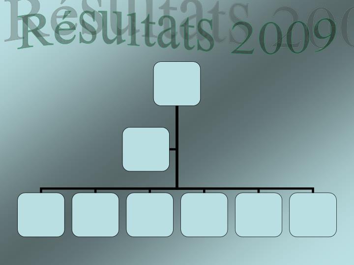 Résultats 2009