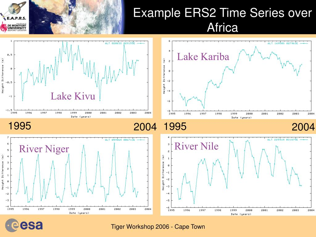 Example ERS2 Time Series over Africa