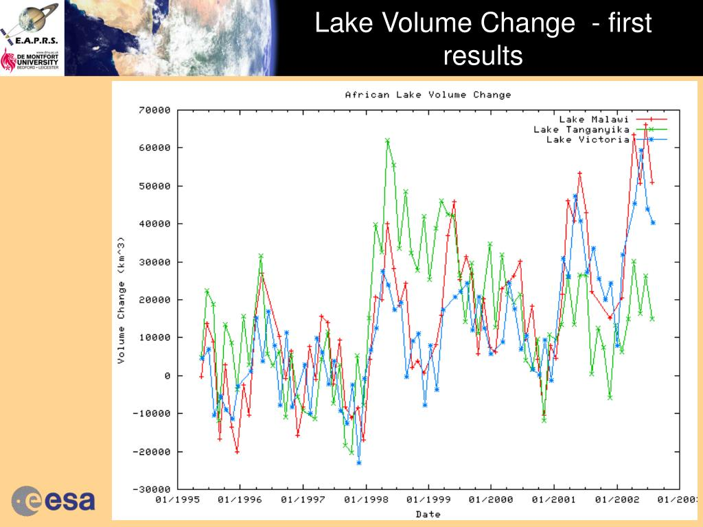 Lake Volume Change  - first results