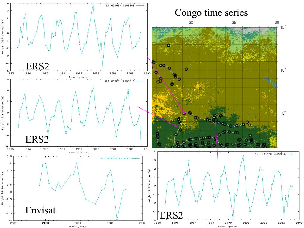 Time series over Congo
