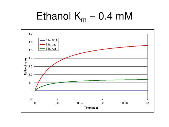 Ethanol K